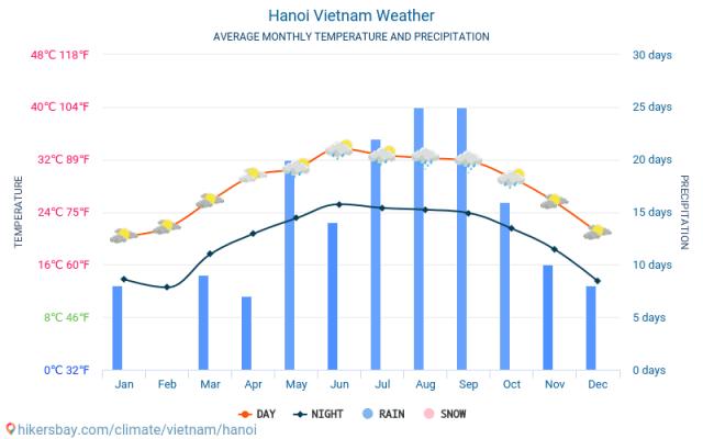 Hanoi Wetter