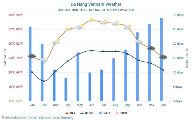 wettertabelle-danang-vietnam